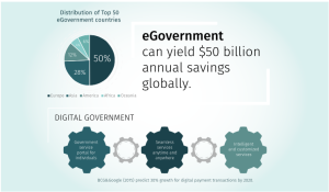 Fig 2: Types of eGovernment Services