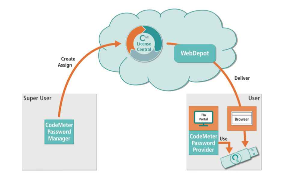 Back-End License Issuing for Forward Thinking Customers